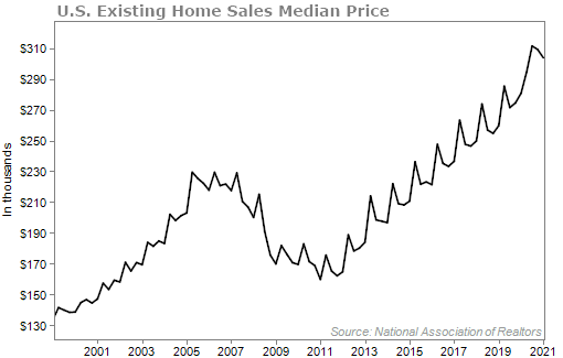 Existing home sales median price chart