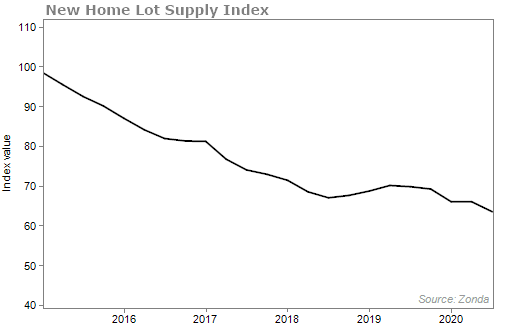 New home lot supply index chart
