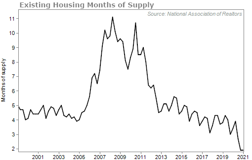 Existing Months of housing supply chart